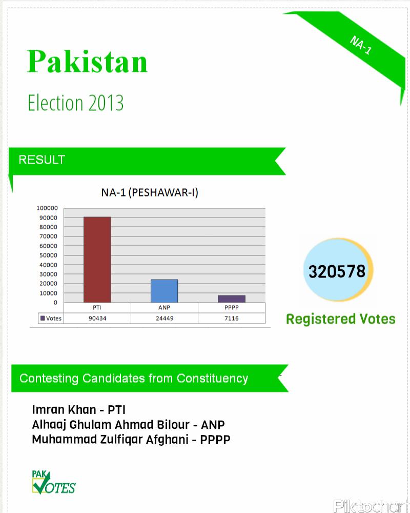 NA-I(Peshawar-I)