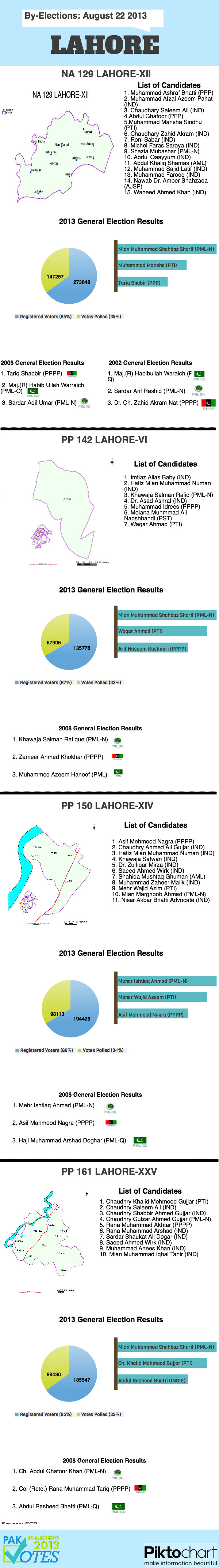 Lahore By-Elections Constituency Details