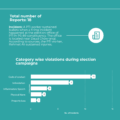 Infograph of elections violation report – 19 July, 2018