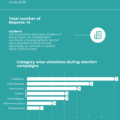 Infograph of elections violation report – 21 July, 2018