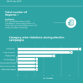 Infograph of elections violation report – 22-23 July, 2018