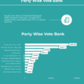 Inforgraph of party wise vote bank – National assembly